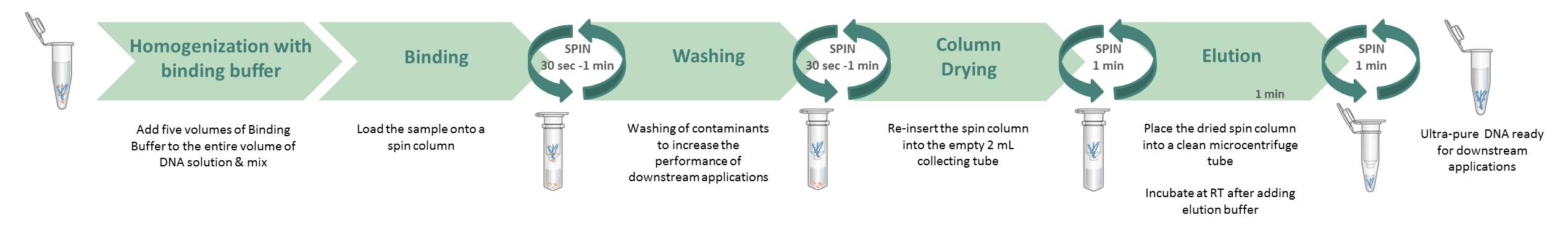 Gelpure_purification from reactions