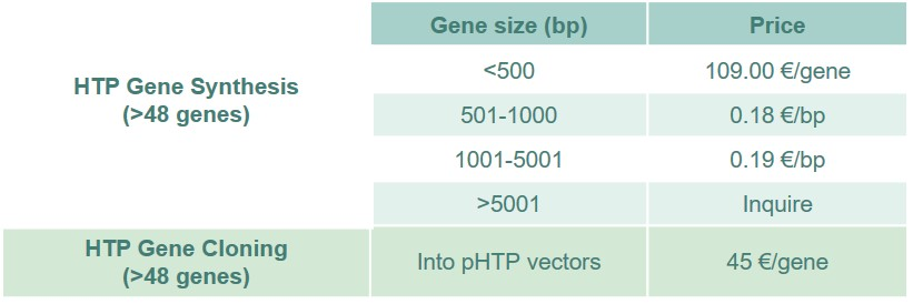HTP_GeneSynthesis_prices